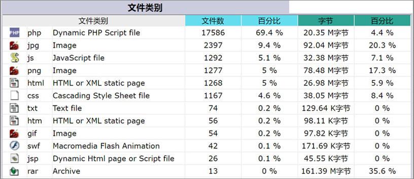 网站文件类别消耗流量表